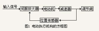 电动执行机构的方框图