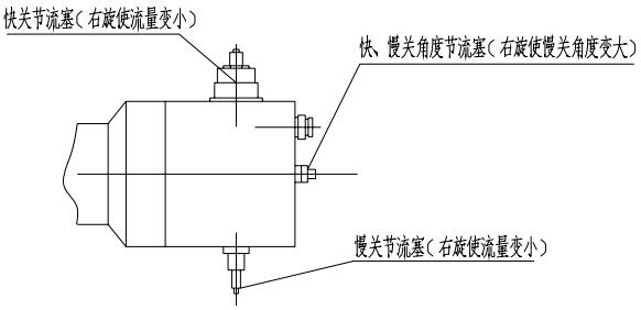 (图1)快关、慢关节流塞及快、慢关角度节流塞示意图