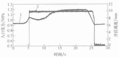 图 1-6 入口压力与开启高度曲线