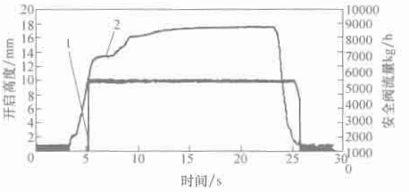 图 1-7 开启高度与流量曲线